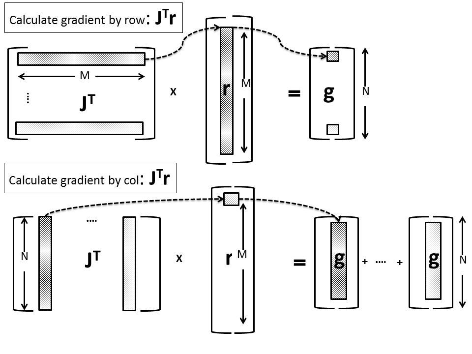 Nonlinear regression using Spark - Part 2: sum-of-squares